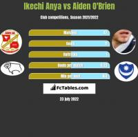 Ikechi Anya vs Aiden O'Brien h2h player stats