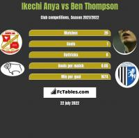 Ikechi Anya vs Ben Thompson h2h player stats
