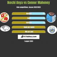 Ikechi Anya vs Connor Mahoney h2h player stats