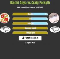 Ikechi Anya vs Craig Forsyth h2h player stats