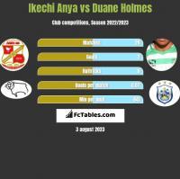 Ikechi Anya vs Duane Holmes h2h player stats