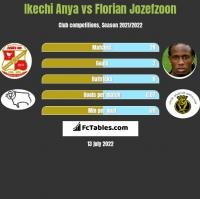 Ikechi Anya vs Florian Jozefzoon h2h player stats