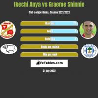 Ikechi Anya vs Graeme Shinnie h2h player stats
