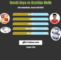 Ikechi Anya vs Krystian Bielik h2h player stats