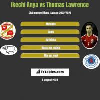 Ikechi Anya vs Thomas Lawrence h2h player stats