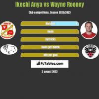 Ikechi Anya vs Wayne Rooney h2h player stats