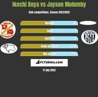 Ikechi Anya vs Jayson Molumby h2h player stats