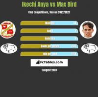 Ikechi Anya vs Max Bird h2h player stats