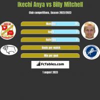 Ikechi Anya vs Billy Mitchell h2h player stats