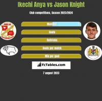Ikechi Anya vs Jason Knight h2h player stats