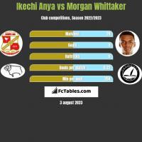 Ikechi Anya vs Morgan Whittaker h2h player stats