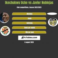 Ikechukwu Uche vs Javier Noblejas h2h player stats