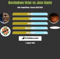 Ikechukwu Uche vs Jose Kante h2h player stats
