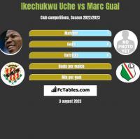 Ikechukwu Uche vs Marc Gual h2h player stats