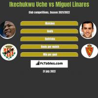 Ikechukwu Uche vs Miguel Linares h2h player stats