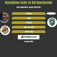 Ikechukwu Uche vs Rai Nascimento h2h player stats