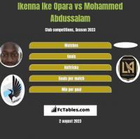 Ikenna Ike Opara vs Mohammed Abdussalam h2h player stats