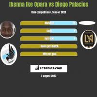 Ikenna Ike Opara vs Diego Palacios h2h player stats