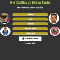 Iker Casillas vs Marco Rocha h2h player stats