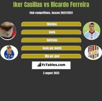 Iker Casillas vs Ricardo Ferreira h2h player stats
