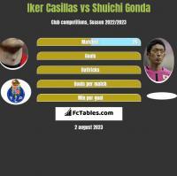 Iker Casillas vs Shuichi Gonda h2h player stats