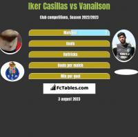 Iker Casillas vs Vanailson h2h player stats