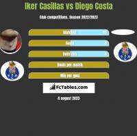 Iker Casillas vs Diego Costa h2h player stats