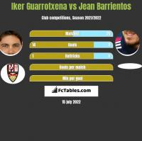 Iker Guarrotxena vs Jean Barrientos h2h player stats