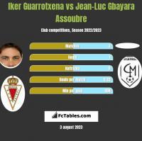 Iker Guarrotxena vs Jean-Luc Gbayara Assoubre h2h player stats