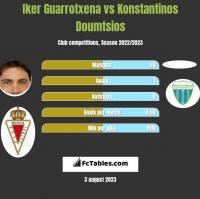 Iker Guarrotxena vs Konstantinos Doumtsios h2h player stats