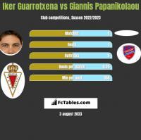 Iker Guarrotxena vs Giannis Papanikolaou h2h player stats