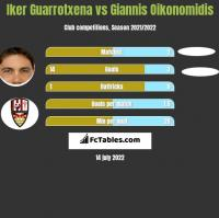 Iker Guarrotxena vs Giannis Oikonomidis h2h player stats