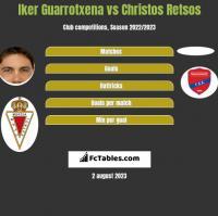 Iker Guarrotxena vs Christos Retsos h2h player stats