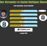 Iker Hernandez vs Gaston Rodriguez Maeso h2h player stats