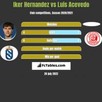 Iker Hernandez vs Luis Acevedo h2h player stats