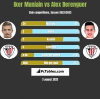 Iker Muniain vs Alex Berenguer h2h player stats