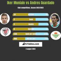 Iker Muniain vs Andres Guardado h2h player stats