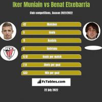 Iker Muniain vs Benat Etxebarria h2h player stats