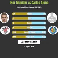 Iker Muniain vs Carles Alena h2h player stats