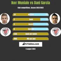 Iker Muniain vs Dani Garcia h2h player stats