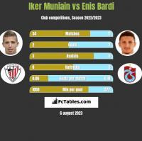 Iker Muniain vs Enis Bardi h2h player stats