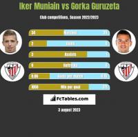 Iker Muniain vs Gorka Guruzeta h2h player stats