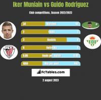 Iker Muniain vs Guido Rodriguez h2h player stats