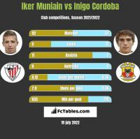 Iker Muniain vs Inigo Cordoba h2h player stats