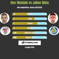 Iker Muniain vs Jaime Mata h2h player stats