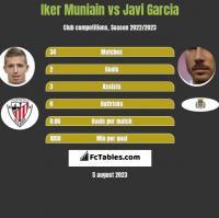 Iker Muniain vs Javi Garcia h2h player stats