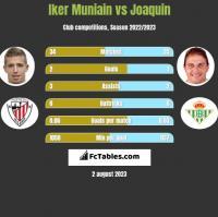 Iker Muniain vs Joaquin h2h player stats