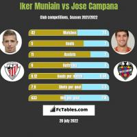 Iker Muniain vs Jose Campana h2h player stats