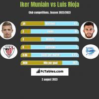 Iker Muniain vs Luis Rioja h2h player stats