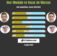 Iker Muniain vs Oscar de Marcos h2h player stats